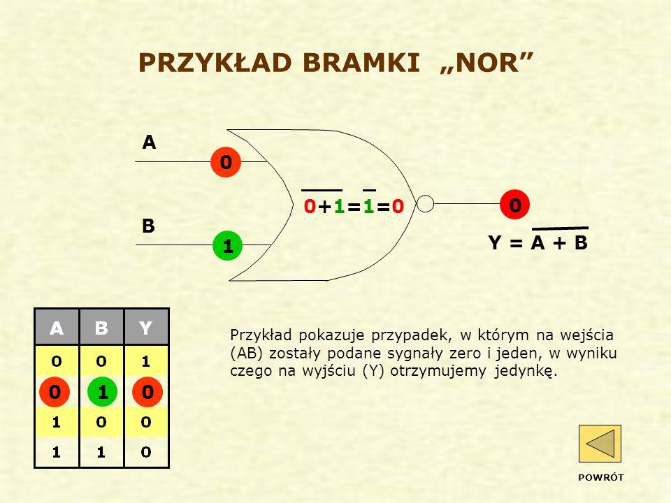 """PRZYKŁAD BRAMKI """"NOR Przykład pokazuje przypadek, w którym na wejścia (AB) zostały podane sygnały zero i jeden, w wyniku czego na wyjściu (Y) otrzymujemy jedynkę."""
