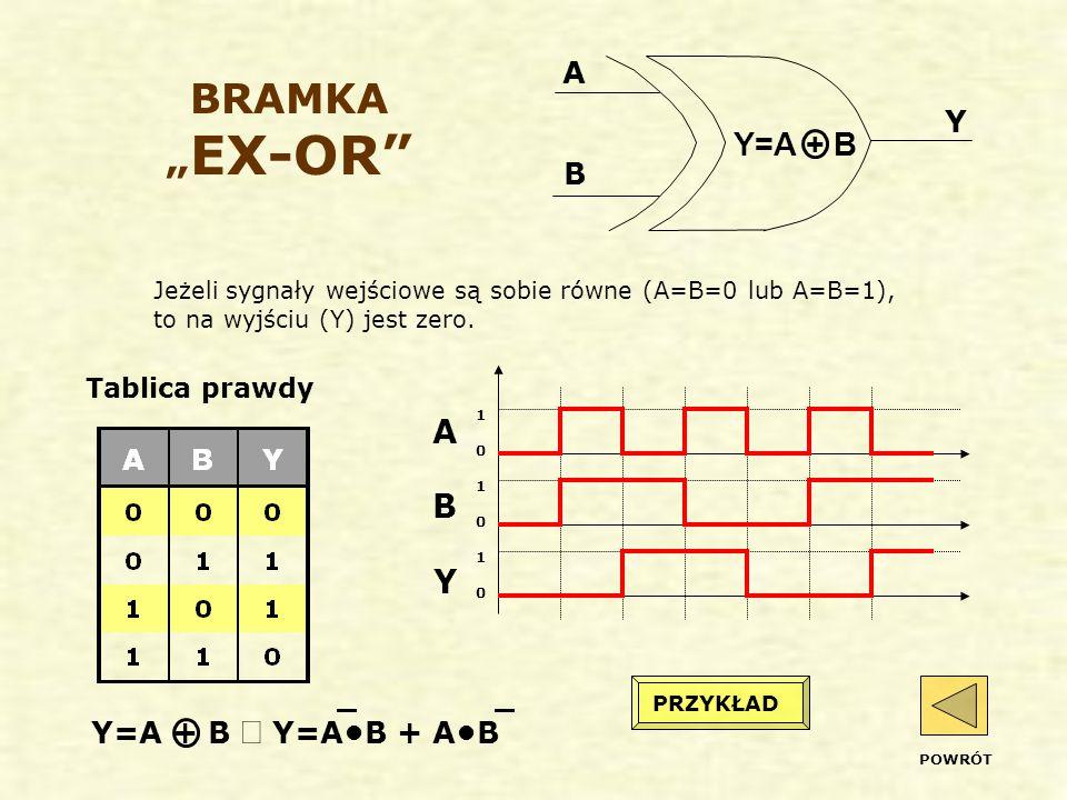 """BRAMKA """" EX-OR Jeżeli sygnały wejściowe są sobie równe (A=B=0 lub A=B=1), to na wyjściu (Y) jest zero."""