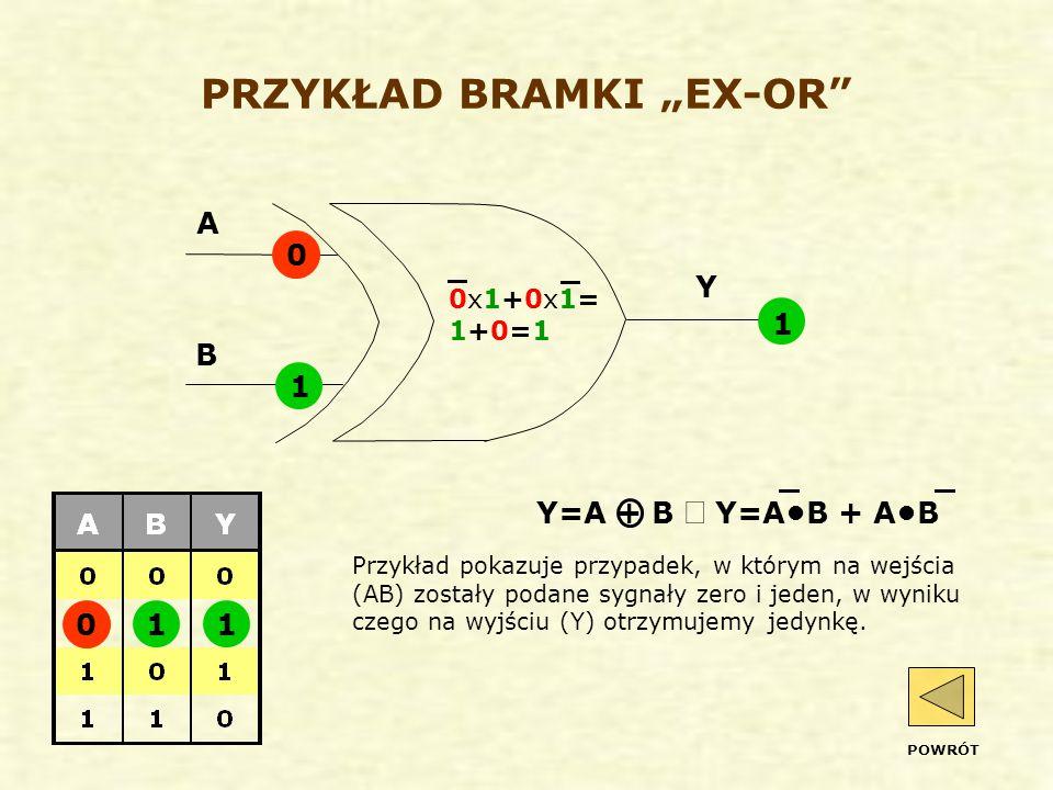 """PRZYKŁAD BRAMKI """"EX-OR Przykład pokazuje przypadek, w którym na wejścia (AB) zostały podane sygnały zero i jeden, w wyniku czego na wyjściu (Y) otrzymujemy jedynkę."""