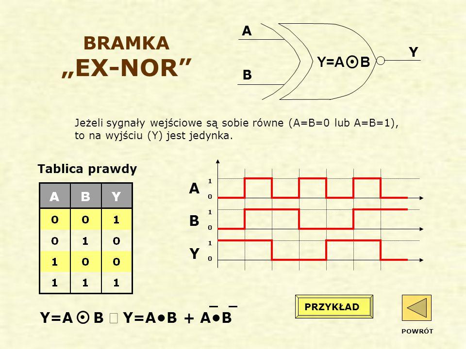 """BRAMKA """"EX-NOR Jeżeli sygnały wejściowe są sobie równe (A=B=0 lub A=B=1), to na wyjściu (Y) jest jedynka."""