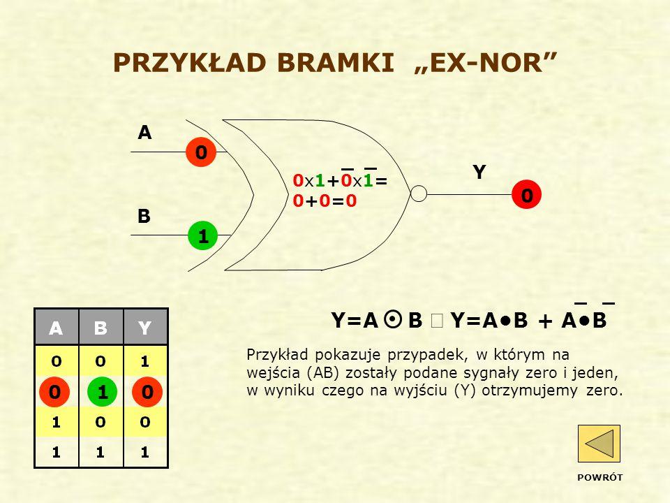 """PRZYKŁAD BRAMKI """"EX-NOR Przykład pokazuje przypadek, w którym na wejścia (AB) zostały podane sygnały zero i jeden, w wyniku czego na wyjściu (Y) otrzymujemy zero."""