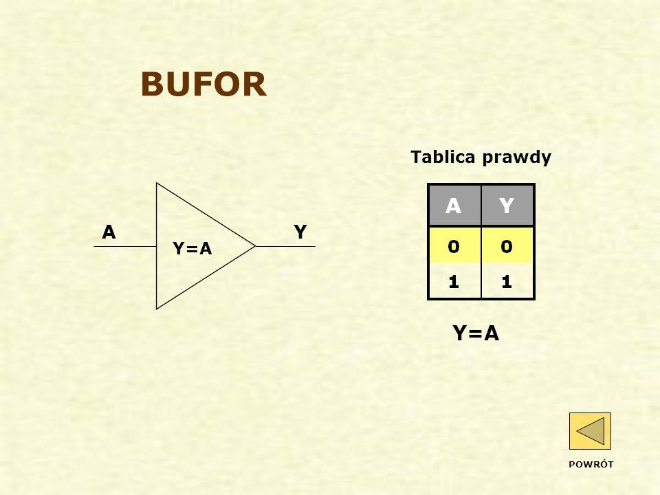 BUFOR AY Y=A Tablica prawdy POWRÓT