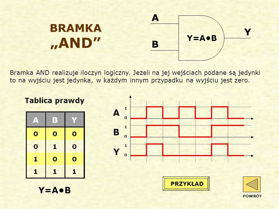 """BRAMKA """"AND Bramka AND realizuje iloczyn logiczny."""