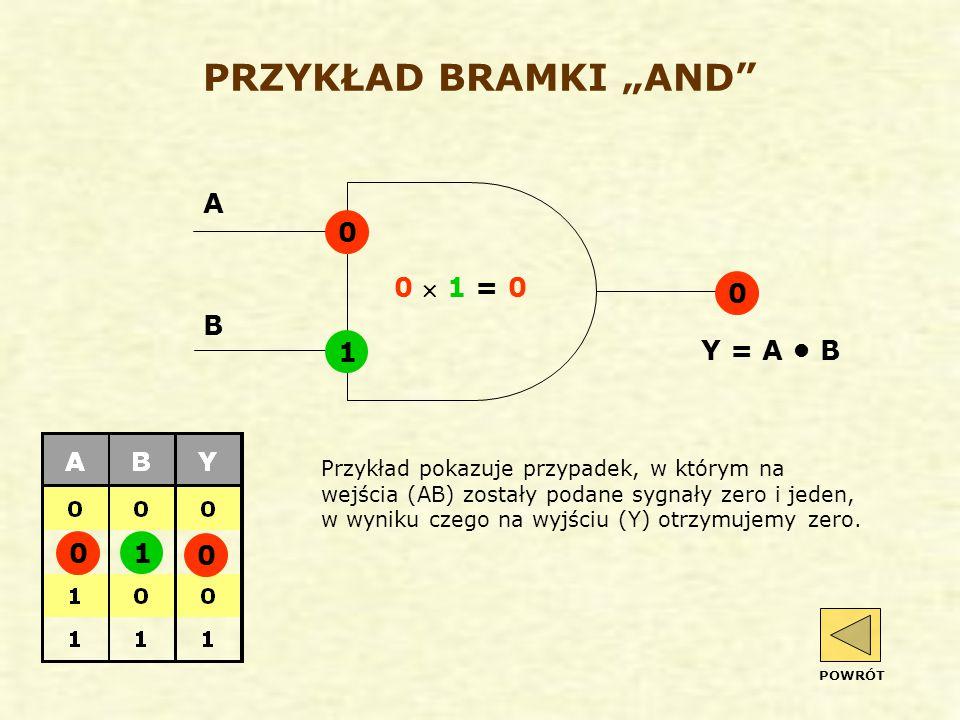 """PRZYKŁAD BRAMKI """"AND 0  1 = 0 Przykład pokazuje przypadek, w którym na wejścia (AB) zostały podane sygnały zero i jeden, w wyniku czego na wyjściu (Y) otrzymujemy zero."""