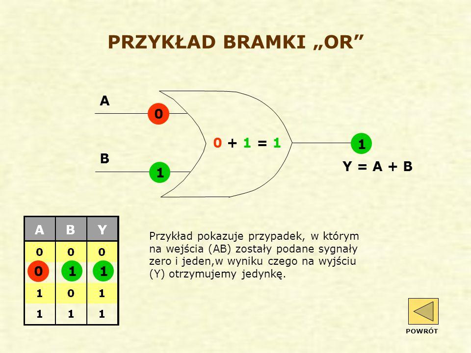 """PRZYKŁAD BRAMKI """"OR 0 + 1 = 1 Przykład pokazuje przypadek, w którym na wejścia (AB) zostały podane sygnały zero i jeden,w wyniku czego na wyjściu (Y) otrzymujemy jedynkę."""