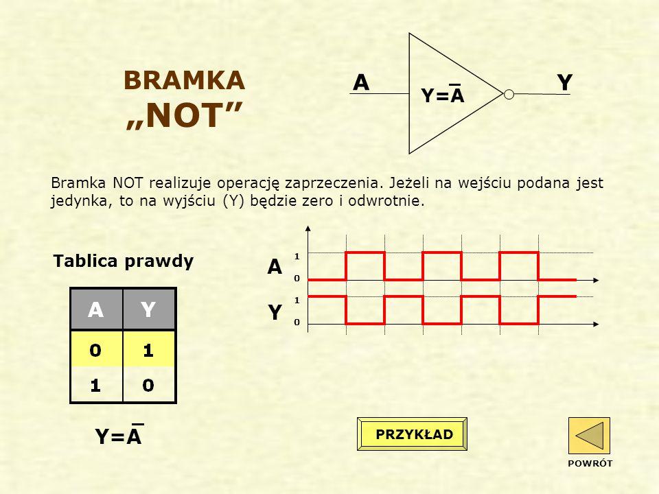 """BRAMKA """"NOT A Y Y=A PRZYKŁAD POWRÓT Bramka NOT realizuje operację zaprzeczenia."""