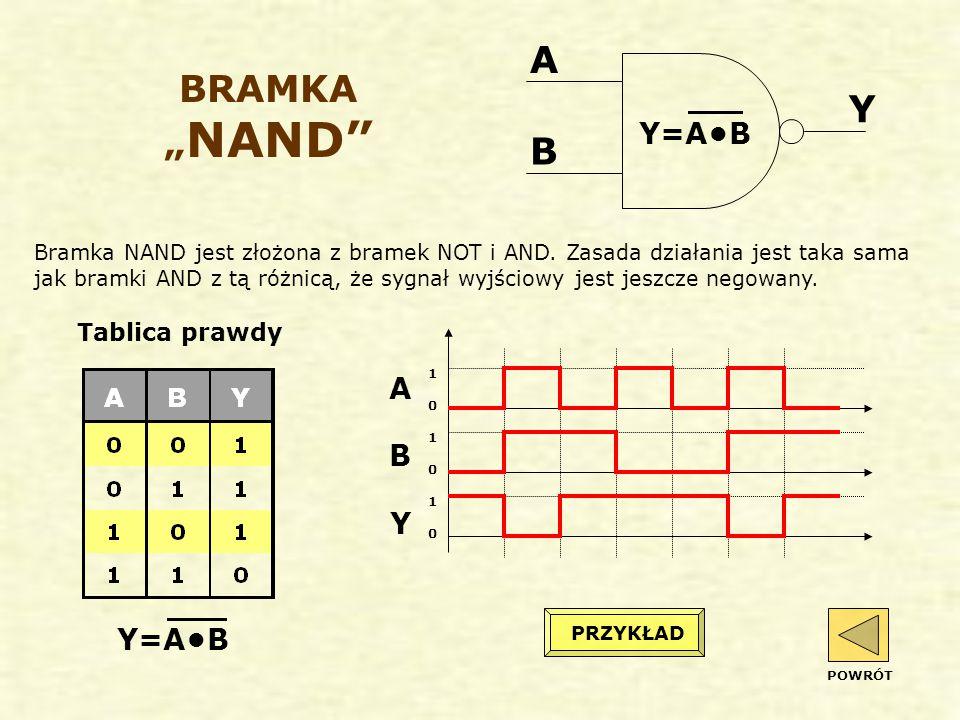 """BRAMKA """" NAND Bramka NAND jest złożona z bramek NOT i AND."""