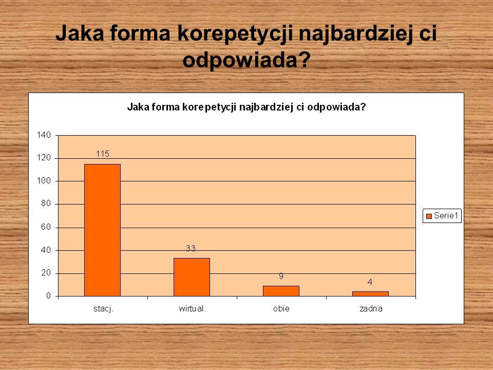 Analizując wyniki ankiety szybko doszliśmy do wniosku, że nasza inicjatywa jest bardzo potrzebna.