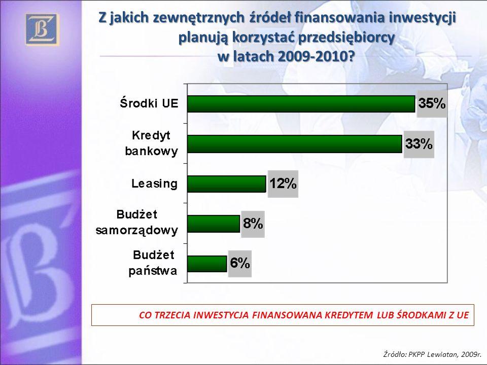 Z jakich zewnętrznych źródeł finansowania inwestycji planują korzystać przedsiębiorcy w latach 2009-2010? Źródło: PKPP Lewiatan, 2009r. CO TRZECIA INW