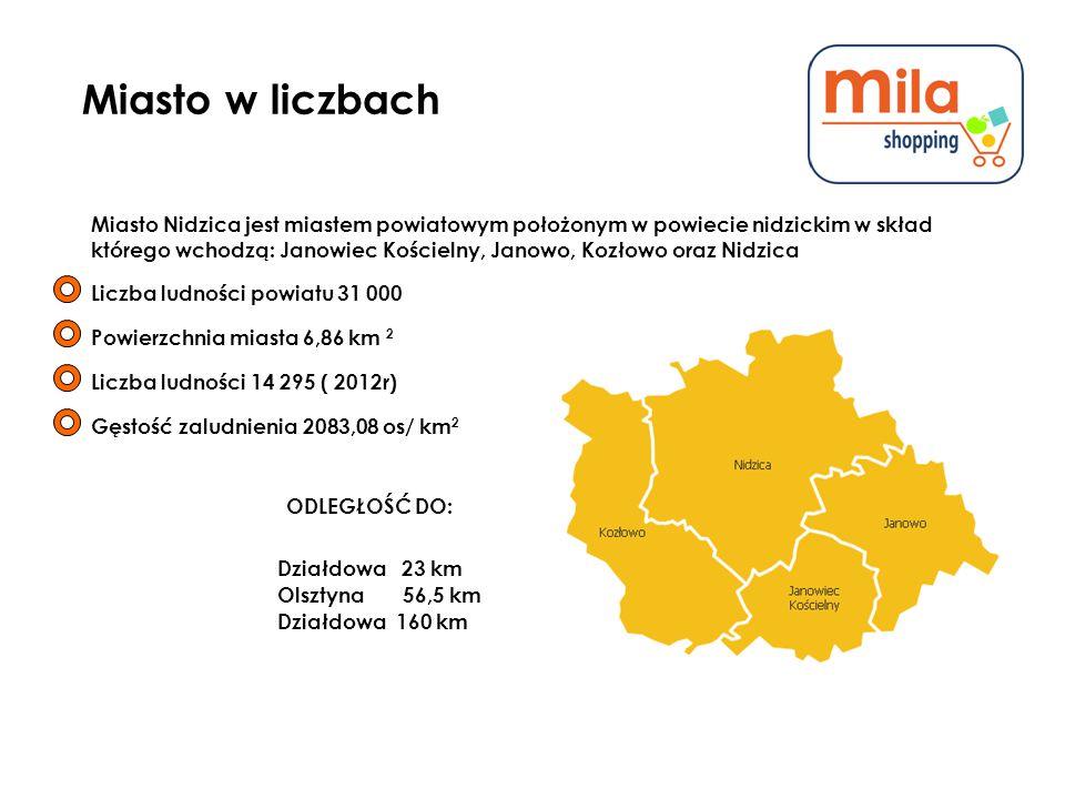 Miasto w liczbach Miasto Nidzica jest miastem powiatowym położonym w powiecie nidzickim w skład którego wchodzą: Janowiec Kościelny, Janowo, Kozłowo oraz Nidzica Liczba ludności powiatu 31 000 Powierzchnia miasta 6,86 km 2 Liczba ludności 14 295 ( 2012r) Gęstość zaludnienia 2083,08 os/ km 2 ODLEGŁOŚĆ DO: Działdowa 23 km Olsztyna 56,5 km Działdowa 160 km