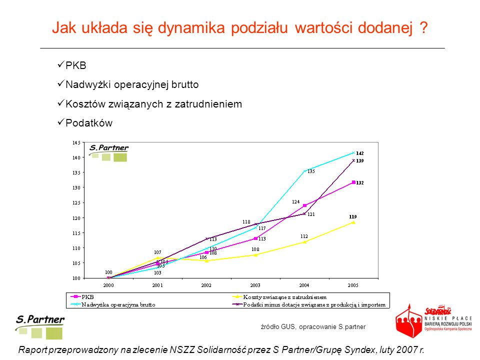 Jak układa się dynamika podziału wartości dodanej ? Raport przeprowadzony na zlecenie NSZZ Solidarność przez S Partner/Grupę Syndex, luty 2007 r. PKB