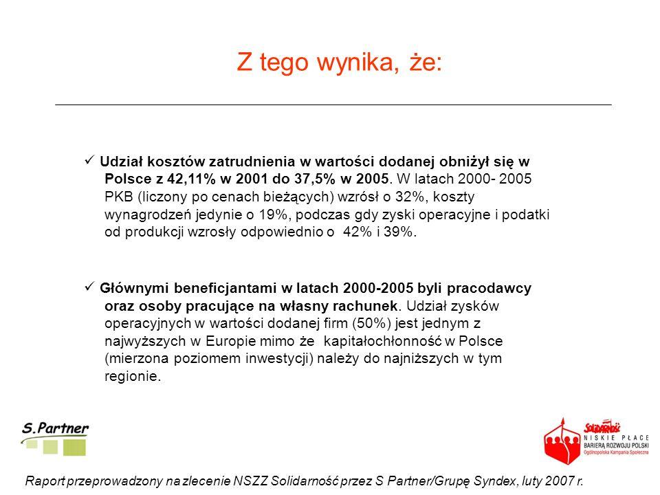 Z tego wynika, że: Raport przeprowadzony na zlecenie NSZZ Solidarność przez S Partner/Grupę Syndex, luty 2007 r. Udział kosztów zatrudnienia w wartośc