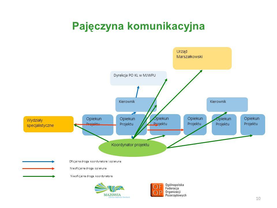 Pajęczyna komunikacyjna 10 Koordynator projektu Urząd Marszałkowski Opiekun Projektu Opiekun Projektu Opiekun Projektu Kierownik Dyrekcja PO KL w MJWP