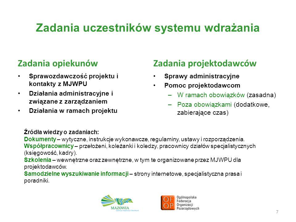 Zadania uczestników systemu wdrażania Zadania opiekunów Sprawozdawczość projektu i kontakty z MJWPU Działania administracyjne i związane z zarządzanie