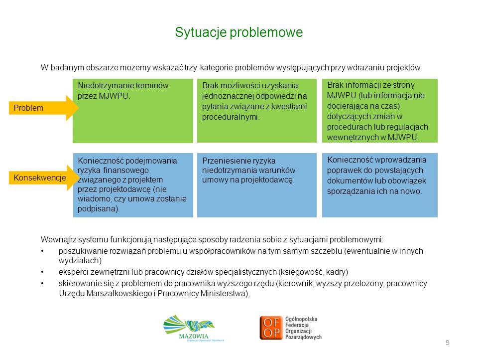 9 Sytuacje problemowe W badanym obszarze możemy wskazać trzy kategorie problemów występujących przy wdrażaniu projektów Wewnątrz systemu funkcjonują następujące sposoby radzenia sobie z sytuacjami problemowymi: poszukiwanie rozwiązań problemu u współpracowników na tym samym szczeblu (ewentualnie w innych wydziałach) eksperci zewnętrzni lub pracownicy działów specjalistycznych (księgowość, kadry) skierowanie się z problemem do pracownika wyższego rzędu (kierownik, wyższy przełożony, pracownicy Urzędu Marszałkowskiego i Pracownicy Ministerstwa), Niedotrzymanie terminów przez MJWPU.