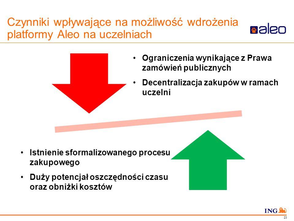 Do not put content in the Brand Signature area Czynniki wpływające na możliwość wdrożenia platformy Aleo na uczelniach 23 Ograniczenia wynikające z Pr