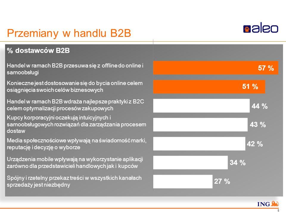 Do not put content in the Brand Signature area Przemiany w handlu B2B % dostawców B2B Handel w ramach B2B przesuwa się z offline do online i samoobsłu