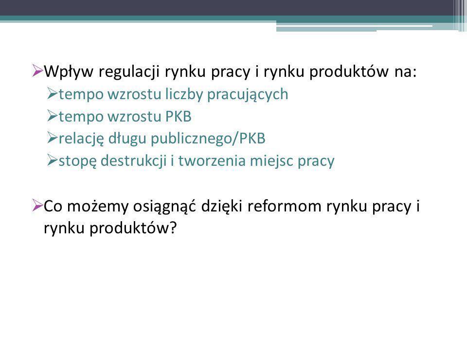 Deregulacja gospodarki a wzrost liczby pracujących Ź ród ł o: H.