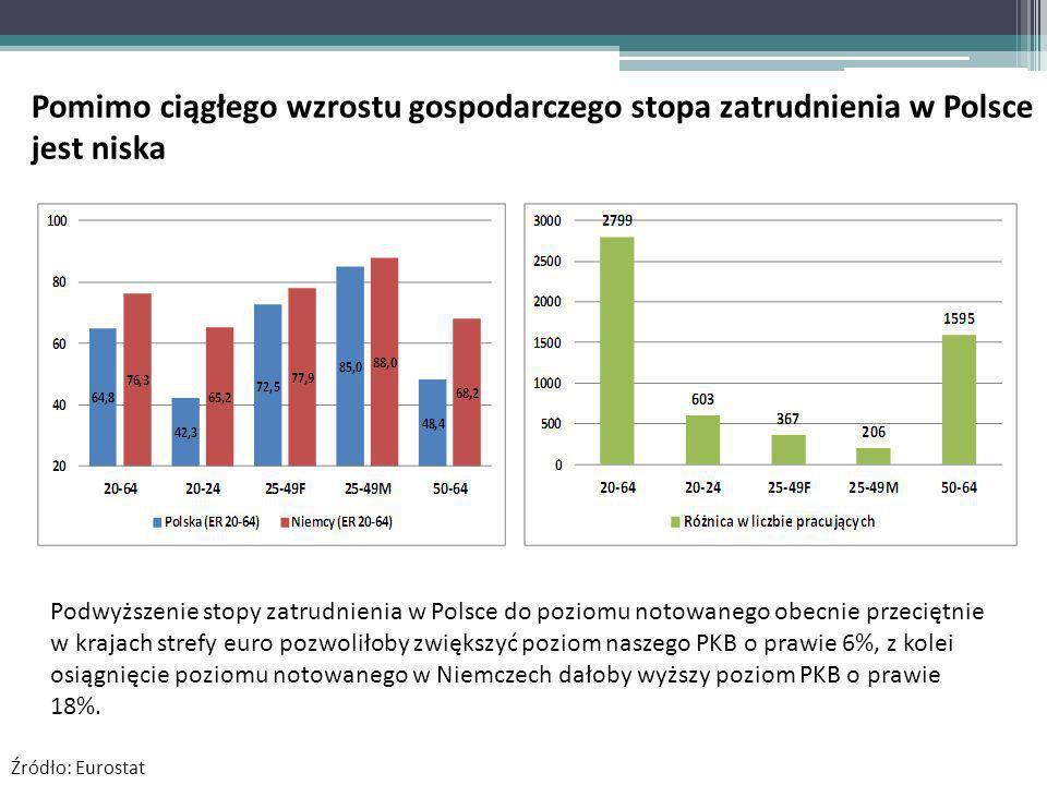 Podwyższenie stopy zatrudnienia w Polsce do poziomu notowanego obecnie przeciętnie w krajach strefy euro pozwoliłoby zwiększyć poziom naszego PKB o prawie 6%, z kolei osiągnięcie poziomu notowanego w Niemczech dałoby wyższy poziom PKB o prawie 18%.