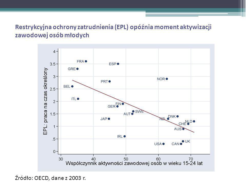 Restrykcyjna ochrony zatrudnienia (EPL) opóźnia moment aktywizacji zawodowej osób młodych Źródło: OECD, dane z 2003 r.