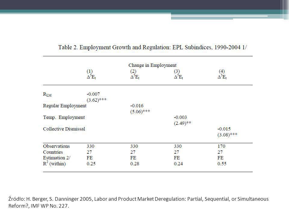 Indeks prawnej ochrony zatrudnienia (EPL) i udział bezrobocia długookresowego w bezrobociu ogółem (w %) w wybranych krajach OECD Źródło: OECD, dane z 2002 r.