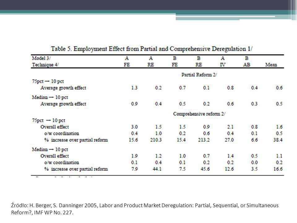 Zwiększając otwartość gospodarek na zewnętrzną wymianę handlową (np.