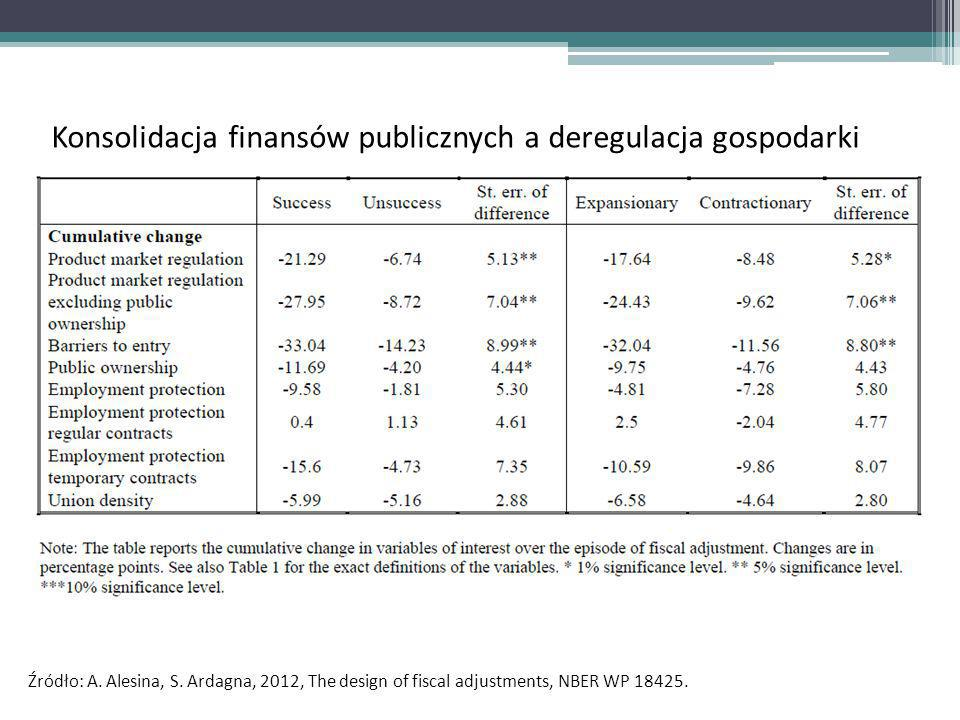 Źródło: A.Alesina, S. Ardagna, 2012, The design of fiscal adjustments, NBER WP 18425.