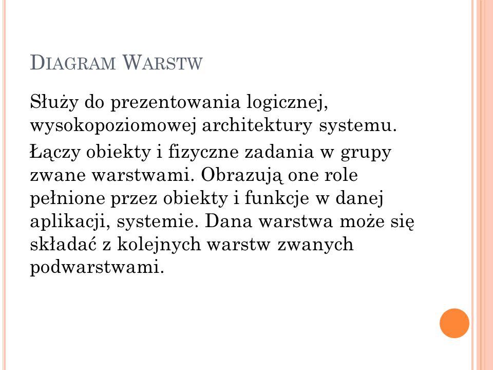 D IAGRAM W ARSTW Służy do prezentowania logicznej, wysokopoziomowej architektury systemu. Łączy obiekty i fizyczne zadania w grupy zwane warstwami. Ob