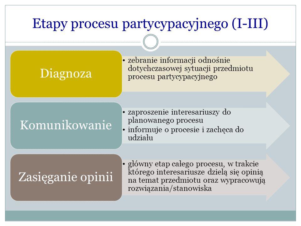 Etapy procesu partycypacyjnego (I-III) zebranie informacji odnośnie dotychczasowej sytuacji przedmiotu procesu partycypacyjnego Diagnoza zaproszenie i