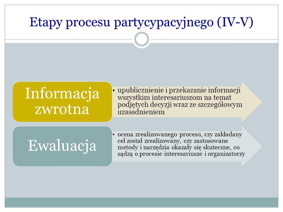 Etapy procesu partycypacyjnego (IV-V) upublicznienie i przekazanie informacji wszystkim interesariuszom na temat podjętych decyzji wraz ze szczegółowy