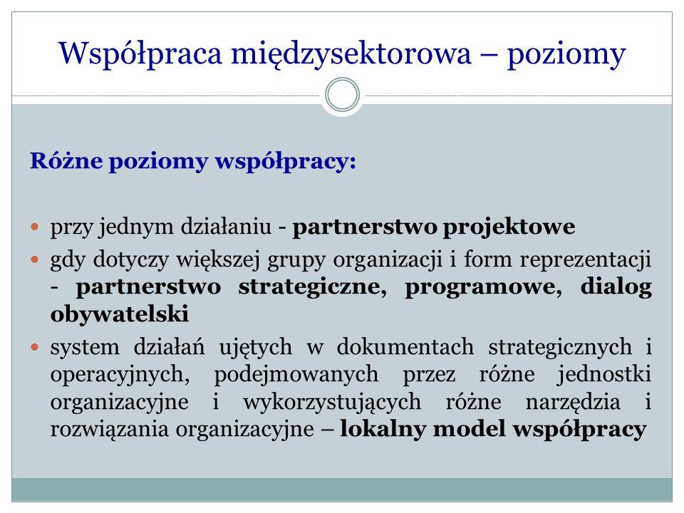 """Model współpracy (i) Zagadnienie współpracy organizacji pozarządowych i jednostek samorządu terytorialnego podzielone na trzy bloki, nazywane """"płaszczyznami : Płaszczyzna I."""
