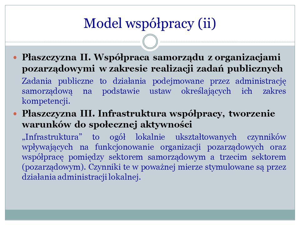Model współpracy (ii) Płaszczyzna II. Współpraca samorządu z organizacjami pozarządowymi w zakresie realizacji zadań publicznych Zadania publiczne to