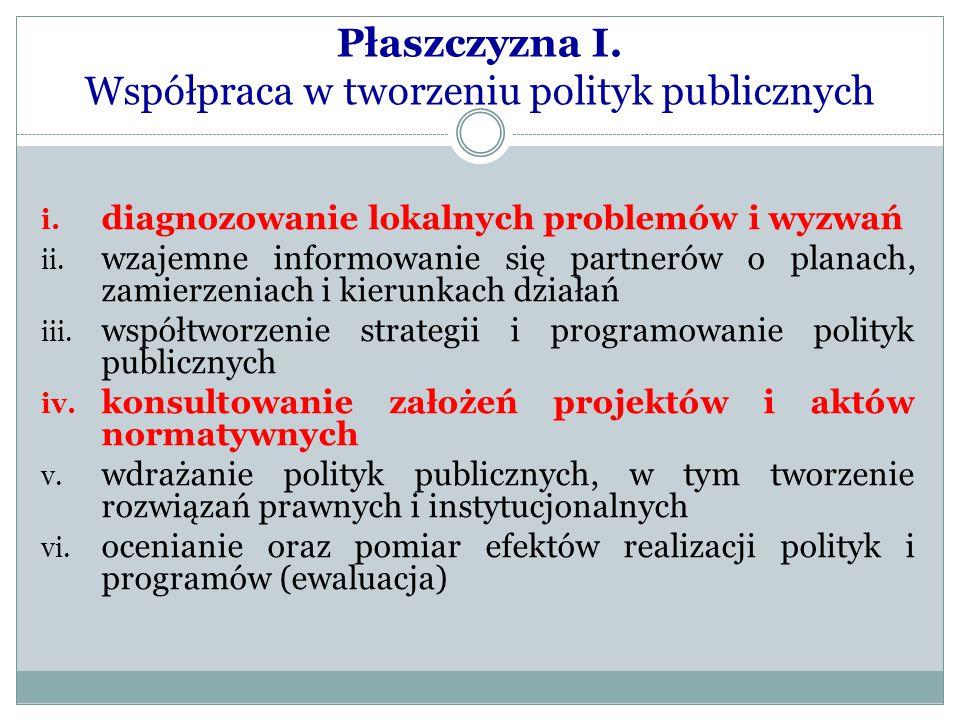 Płaszczyzna I. Współpraca w tworzeniu polityk publicznych i. diagnozowanie lokalnych problemów i wyzwań ii. wzajemne informowanie się partnerów o plan