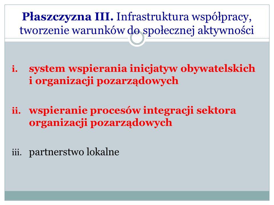 Płaszczyzna III. Infrastruktura współpracy, tworzenie warunków do społecznej aktywności i. system wspierania inicjatyw obywatelskich i organizacji poz