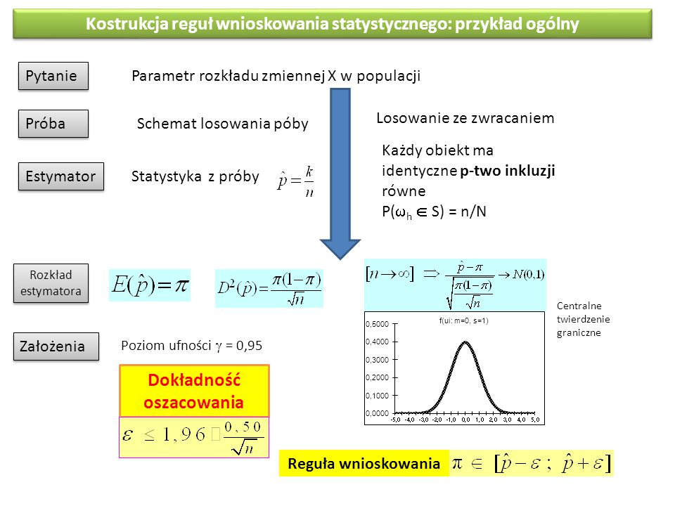 Kostrukcja reguł wnioskowania statystycznego: przykład ogólny Pytanie Parametr rozkładu zmiennej X w populacji Schemat losowania póby Próba Estymator