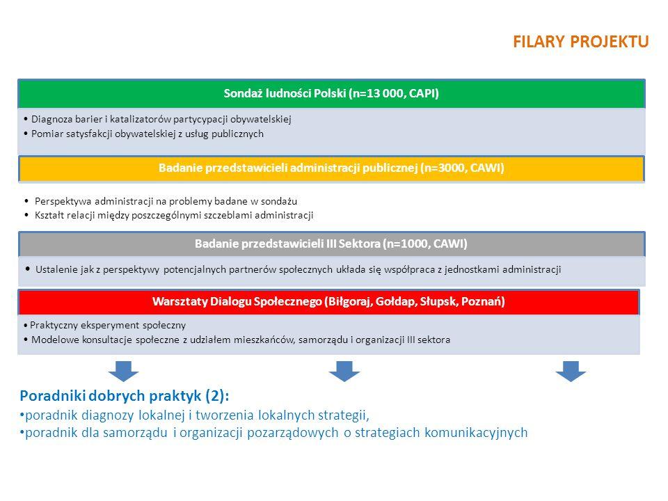 FILARY PROJEKTU Sondaż ludności Polski (n=13 000, CAPI) Diagnoza barier i katalizatorów partycypacji obywatelskiej Pomiar satysfakcji obywatelskiej z usług publicznych Badanie przedstawicieli administracji publicznej (n=3000, CAWI) Perspektywa administracji na problemy badane w sondażu Kształt relacji między poszczególnymi szczeblami administracji Badanie przedstawicieli III Sektora (n=1000, CAWI) Ustalenie jak z perspektywy potencjalnych partnerów społecznych układa się współpraca z jednostkami administracji Warsztaty Dialogu Społecznego (Biłgoraj, Gołdap, Słupsk, Poznań) Praktyczny eksperyment społeczny Modelowe konsultacje społeczne z udziałem mieszkańców, samorządu i organizacji III sektora Poradniki dobrych praktyk (2): poradnik diagnozy lokalnej i tworzenia lokalnych strategii, poradnik dla samorządu i organizacji pozarządowych o strategiach komunikacyjnych