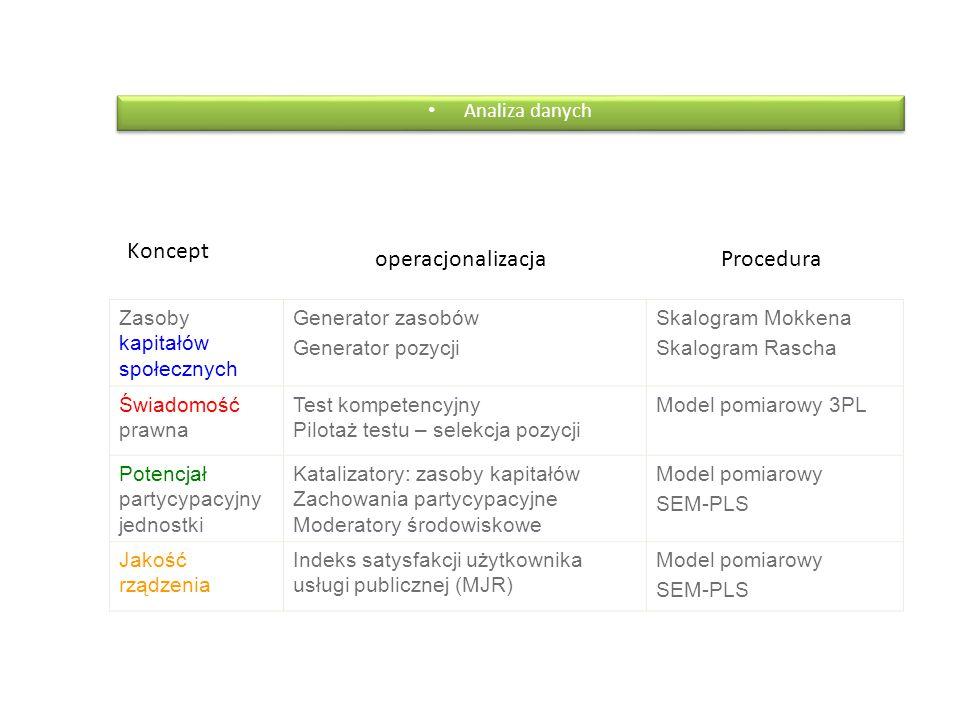 Analiza danych Zasoby kapitałów społecznych Generator zasobów Generator pozycji Skalogram Mokkena Skalogram Rascha Świadomość prawna Test kompetencyjn