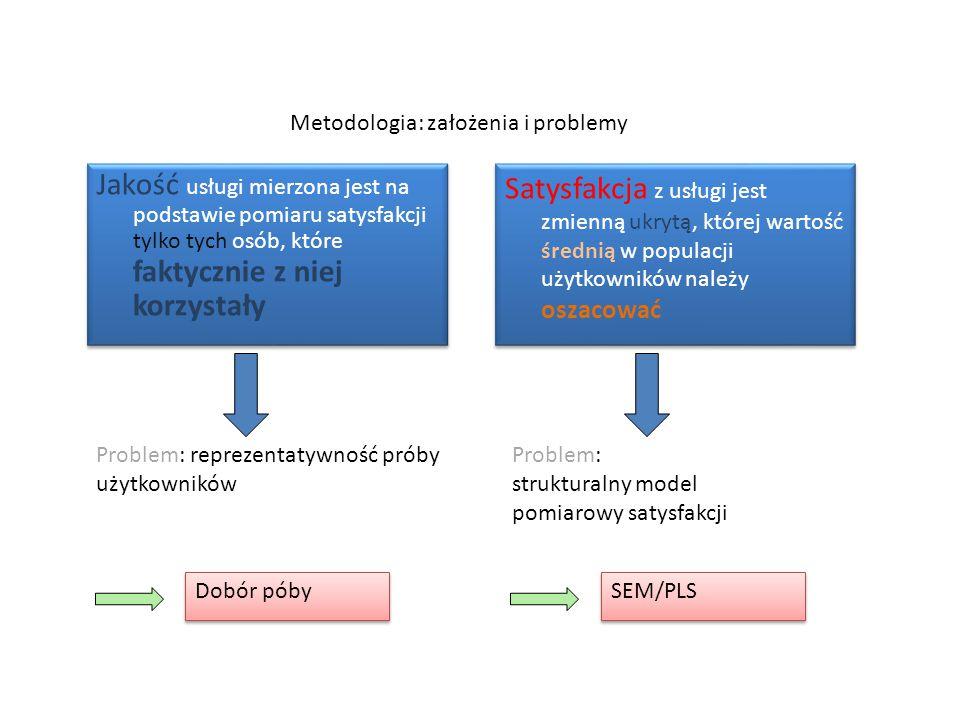Metodologia: założenia i problemy Jakość usługi mierzona jest na podstawie pomiaru satysfakcji tylko tych osób, które faktycznie z niej korzystały Satysfakcja z usługi jest zmienną ukrytą, której wartość średnią w populacji użytkowników należy oszacować Problem: reprezentatywność próby użytkowników Problem: strukturalny model pomiarowy satysfakcji Dobór póby SEM/PLS