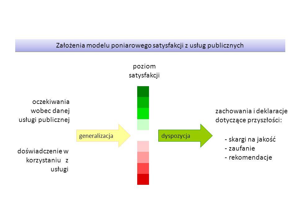 Założenia modelu poniarowego satysfakcji z usług publicznych generalizacjadyspozycja oczekiwania wobec danej usługi publicznej doświadczenie w korzystaniu z usługi zachowania i deklaracje dotyczące przyszłości: - skargi na jakość - zaufanie - rekomendacje poziom satysfakcji