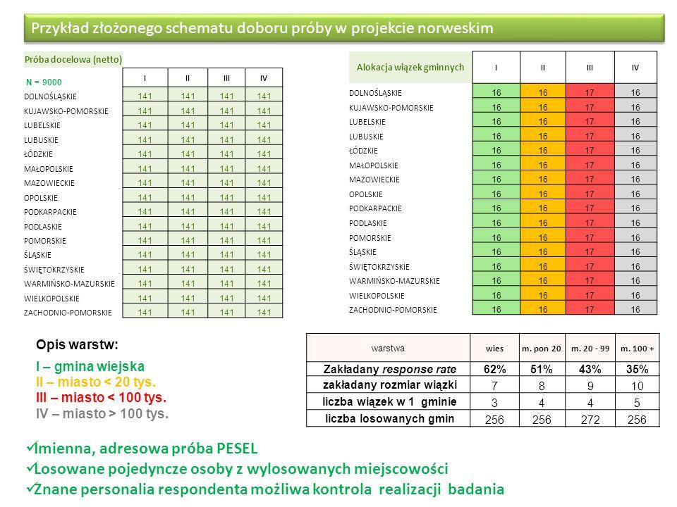 Przykład złożonego schematu doboru próby w projekcie norweskim Imienna, adresowa próba PESEL Losowane pojedyncze osoby z wylosowanych miejscowości Znane personalia respondenta możliwa kontrola realizacji badania Próba docelowa (netto) N = 9000 IIIIIIIV DOLNOŚLĄSKIE 141 KUJAWSKO-POMORSKIE 141 LUBELSKIE 141 LUBUSKIE 141 ŁÓDZKIE 141 MAŁOPOLSKIE 141 MAZOWIECKIE 141 OPOLSKIE 141 PODKARPACKIE 141 PODLASKIE 141 POMORSKIE 141 ŚLĄSKIE 141 ŚWIĘTOKRZYSKIE 141 WARMIŃSKO-MAZURSKIE 141 WIELKOPOLSKIE 141 ZACHODNIO-POMORSKIE 141 Alokacja wiązek gminnych IIIIIIIV DOLNOŚLĄSKIE 16 1716 KUJAWSKO-POMORSKIE 16 1716 LUBELSKIE 16 1716 LUBUSKIE 16 1716 ŁÓDZKIE 16 1716 MAŁOPOLSKIE 16 1716 MAZOWIECKIE 16 1716 OPOLSKIE 16 1716 PODKARPACKIE 16 1716 PODLASKIE 16 1716 POMORSKIE 16 1716 ŚLĄSKIE 16 1716 ŚWIĘTOKRZYSKIE 16 1716 WARMIŃSKO-MAZURSKIE 16 1716 WIELKOPOLSKIE 16 1716 ZACHODNIO-POMORSKIE 16 1716 warstwa wiesm.