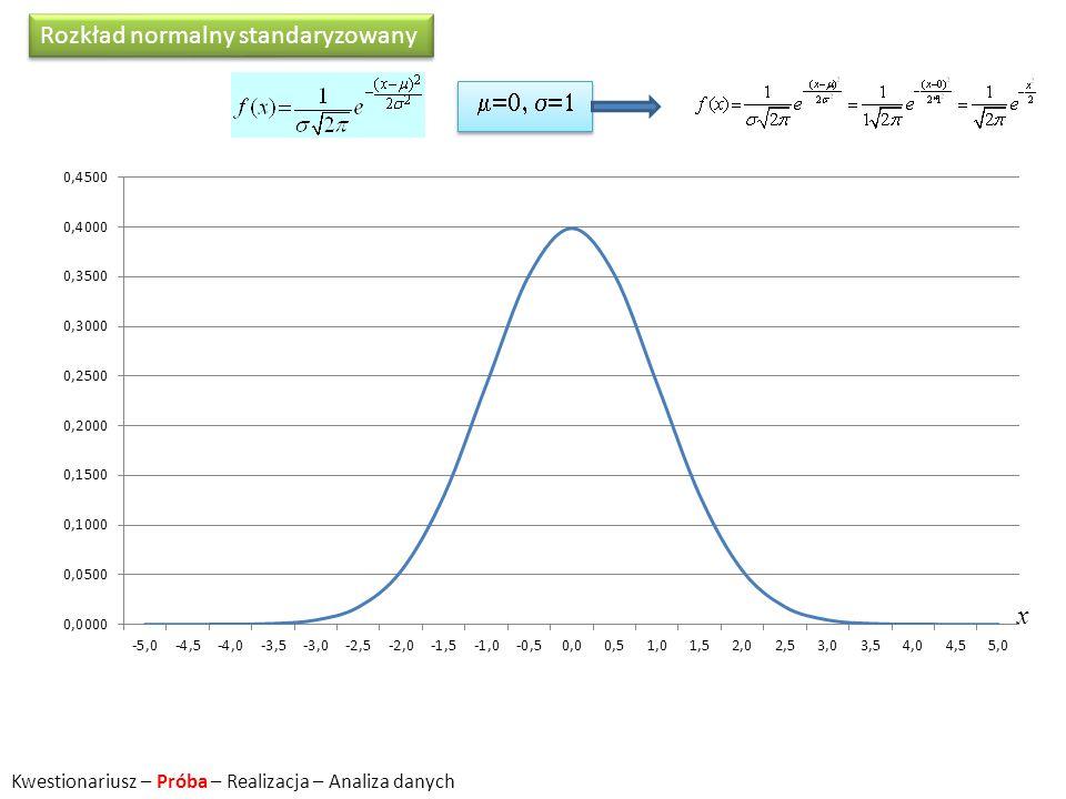 Rozkład normalny standaryzowany  x Kwestionariusz – Próba – Realizacja – Analiza danych