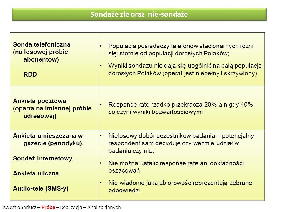 Sondaże złe oraz nie-sondaże Sonda telefoniczna (na losowej próbie abonentów) RDD Populacja posiadaczy telefonów stacjonarnych różni się istotnie od p