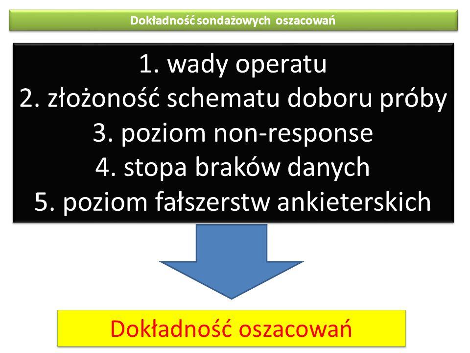 1. wady operatu 2. złożoność schematu doboru próby 3. poziom non-response 4. stopa braków danych 5. poziom fałszerstw ankieterskich 1. wady operatu 2.