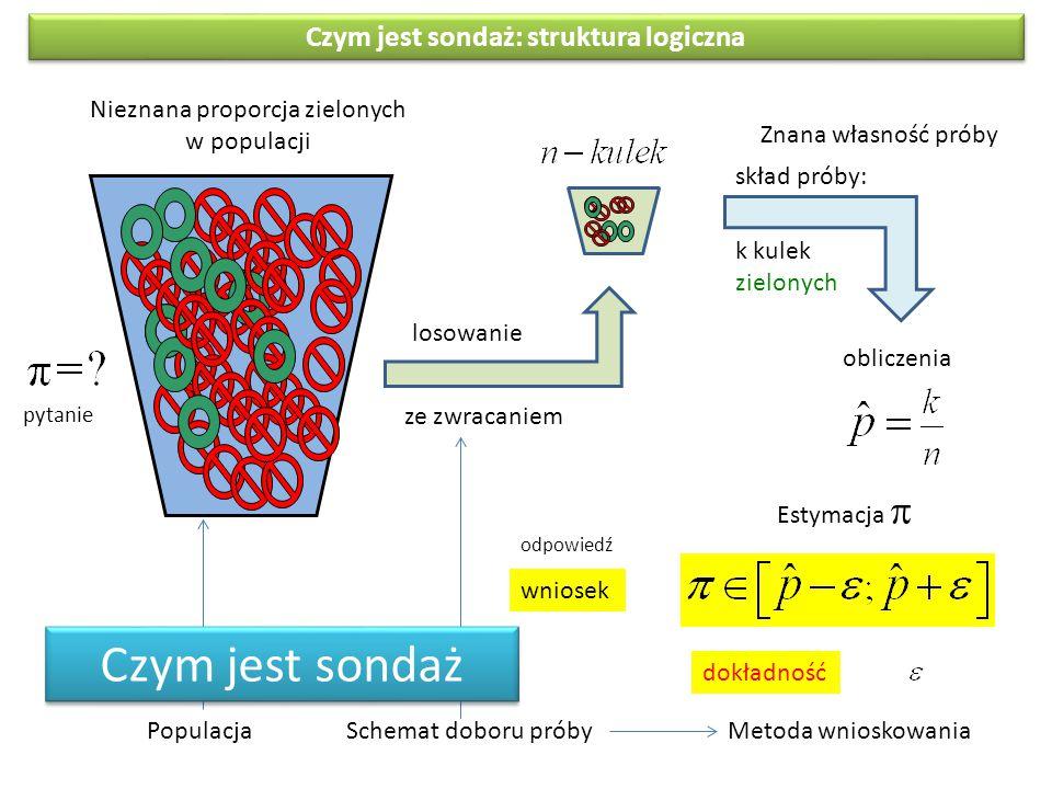 losowanie ze zwracaniem skład próby: k kulek zielonych Estymacja  obliczenia PopulacjaSchemat doboru próby Nieznana proporcja zielonych w populacji Z