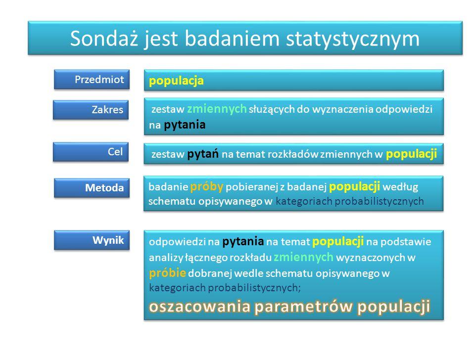 Sondaż jest badaniem statystycznym Przedmiot Zakres Cel Metoda Wynik populacja zestaw pytań na temat rozkładów zmiennych w populacji zestaw zmiennych
