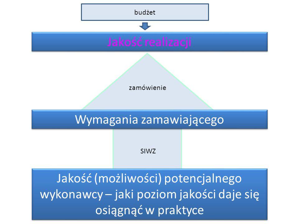 Jakość realizacji Jakość (możliwości) potencjalnego wykonawcy – jaki poziom jakości daje się osiągnąć w praktyce Wymagania zamawiającego zamówienie SIWZ budżet
