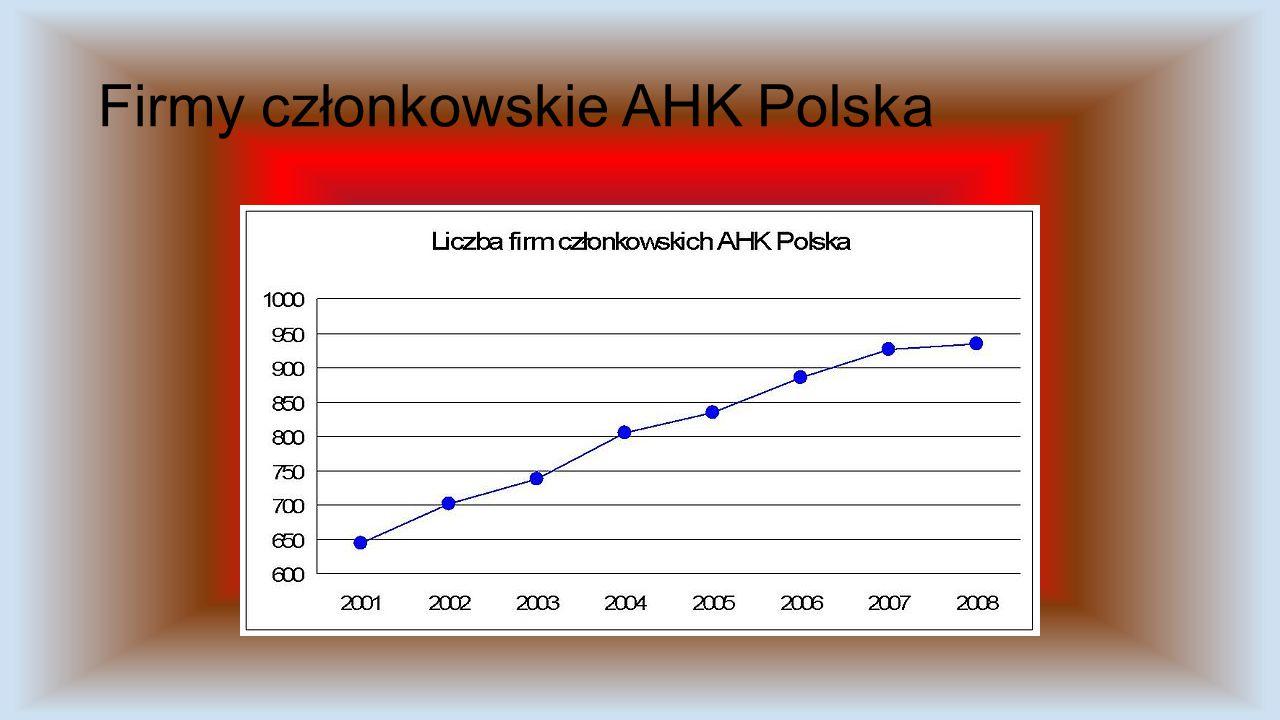 Polsko-Niemiecka Izba Przeysłowo- Handlowa Polsko-Niemiecka Izba Przemysłowo-Handlowa (AHK Polska) (niem. Deutsch-Polnische Industrie- und Handelskamm