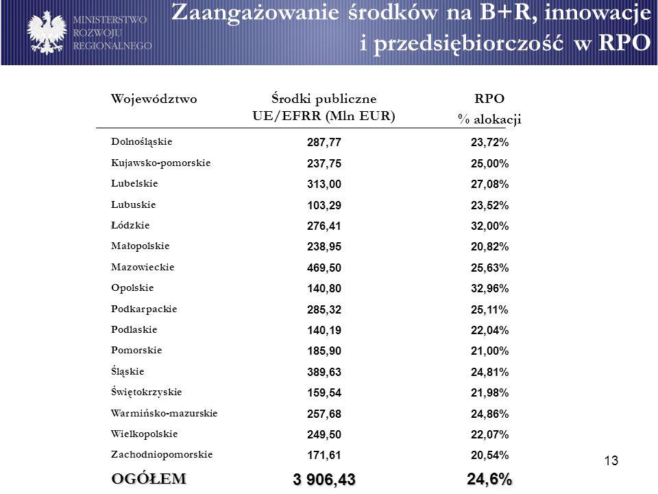 13 WojewództwoŚrodki publiczne UE/EFRR (Mln EUR) RPO % alokacji Dolnośląskie 287,7723,72% Kujawsko-pomorskie 237,7525,00% Lubelskie 313,0027,08% Lubuskie 103,2923,52% Łódzkie 276,4132,00% Małopolskie 238,9520,82% Mazowieckie 469,5025,63% Opolskie 140,8032,96% Podkarpackie 285,3225,11% Podlaskie 140,1922,04% Pomorskie 185,9021,00% Śląskie 389,6324,81% Świętokrzyskie 159,5421,98% Warmińsko-mazurskie 257,6824,86% Wielkopolskie 249,5022,07% Zachodniopomorskie 171,6120,54% OGÓŁEM 3 906,43 24,6% Zaangażowanie środków na B+R, innowacje i przedsiębiorczość w RPO