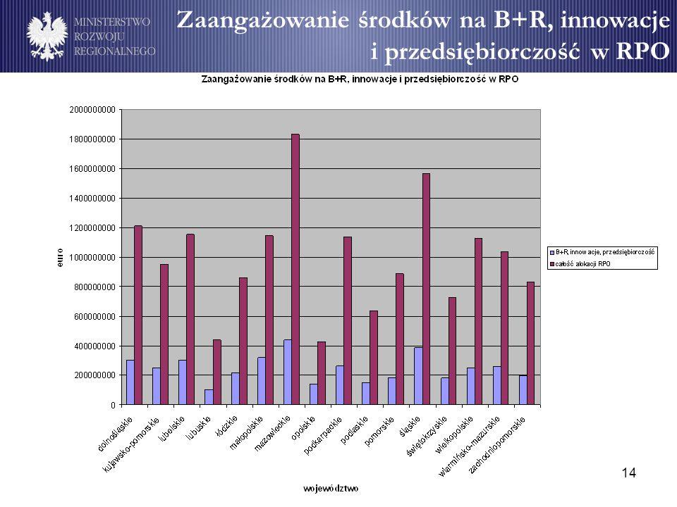 14 Zaangażowanie środków na B+R, innowacje i przedsiębiorczość w RPO