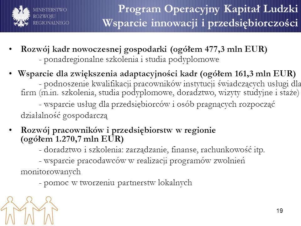 19 Program Operacyjny Kapitał Ludzki Wsparcie innowacji i przedsiębiorczości Rozwój kadr nowoczesnej gospodarki (ogółem 477,3 mln EUR) - ponadregionalne szkolenia i studia podyplomowe Wsparcie dla zwiększenia adaptacyjności kadr (ogółem 161,3 mln EUR) - podnoszenie kwalifikacji pracowników instytucji świadczących usługi dla firm (m.in.